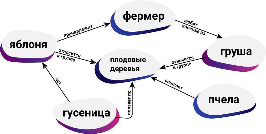 Семантический web