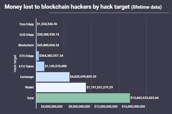 Исследование: блокчейн-индустрия потеряла $13,6 млрд из-за хакерских атак
