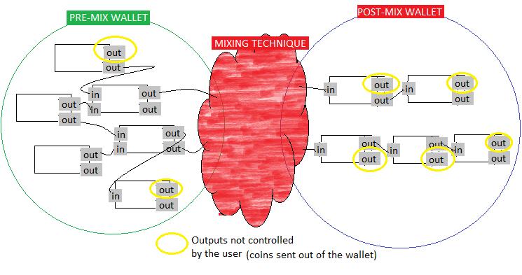 Протокол ZeroLink обещает полную анонимность биткоин-транзакций