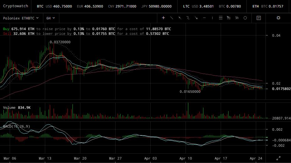 0.01758+BTC+-+Poloniex+ETH_Bitcoin+live+price+chart