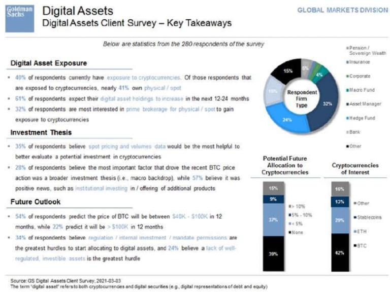 Опрос: 22% клиентов Goldman Sachs ожидают роста цены биткоина выше $100 000 в течение года