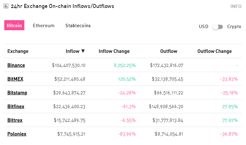 The outflow of assets from Bitfinex, BitMEX and Kraken has