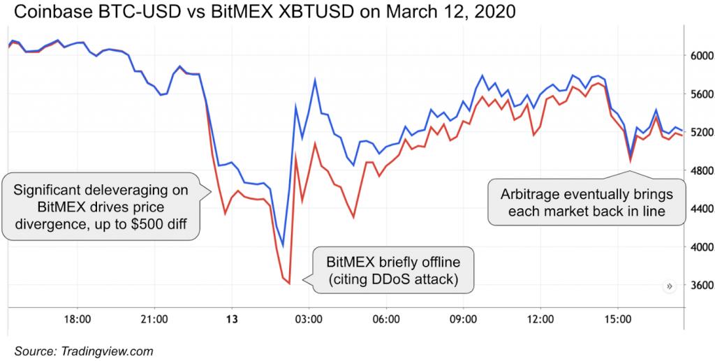 В ночь на 13 марта фиксировалось значительное расхождение между стоимостью биткоина на деривативной бирже Bitmex и спотовой Coinbase.