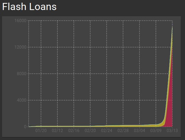 Flash loan volume in ETH