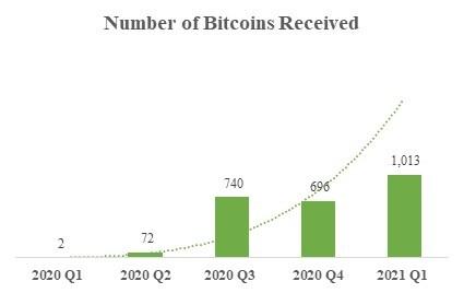 Bit Digital добыла 1013 BTC за первый квартал