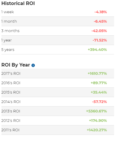 2018 год выдался наихудшим для биткоин-инвесторов