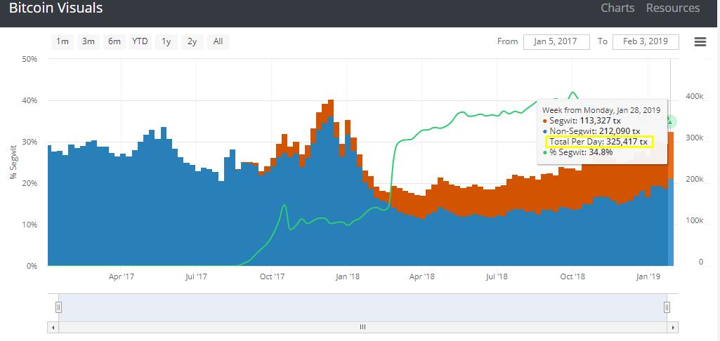 Объем транзакций в сети биткоина восстановился до отметок ноября 2017 года