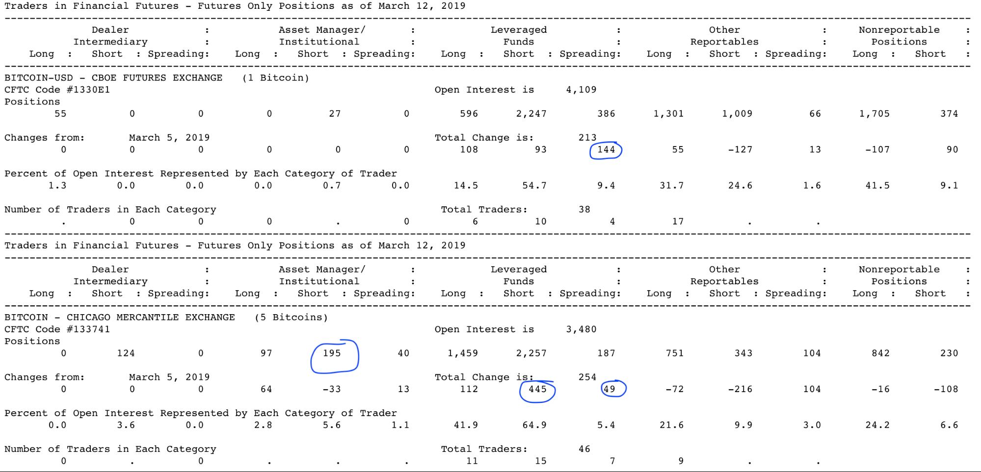 Анализ фьючерсных отчетов: киты не верят в рост биткоина