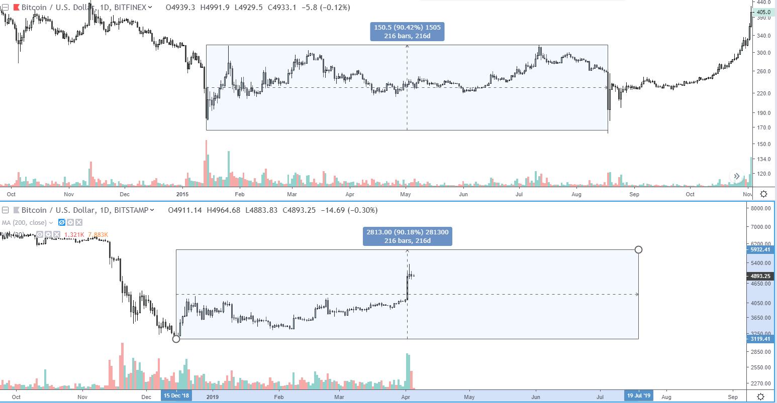 Аналитик: стремительный рост цены биткоина начнется в середине июля