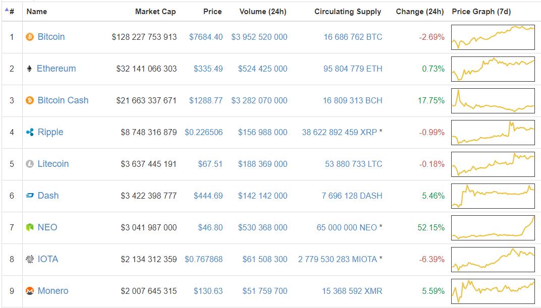 NEO растет на фоне слухов о добавлении на биржу Bithumb