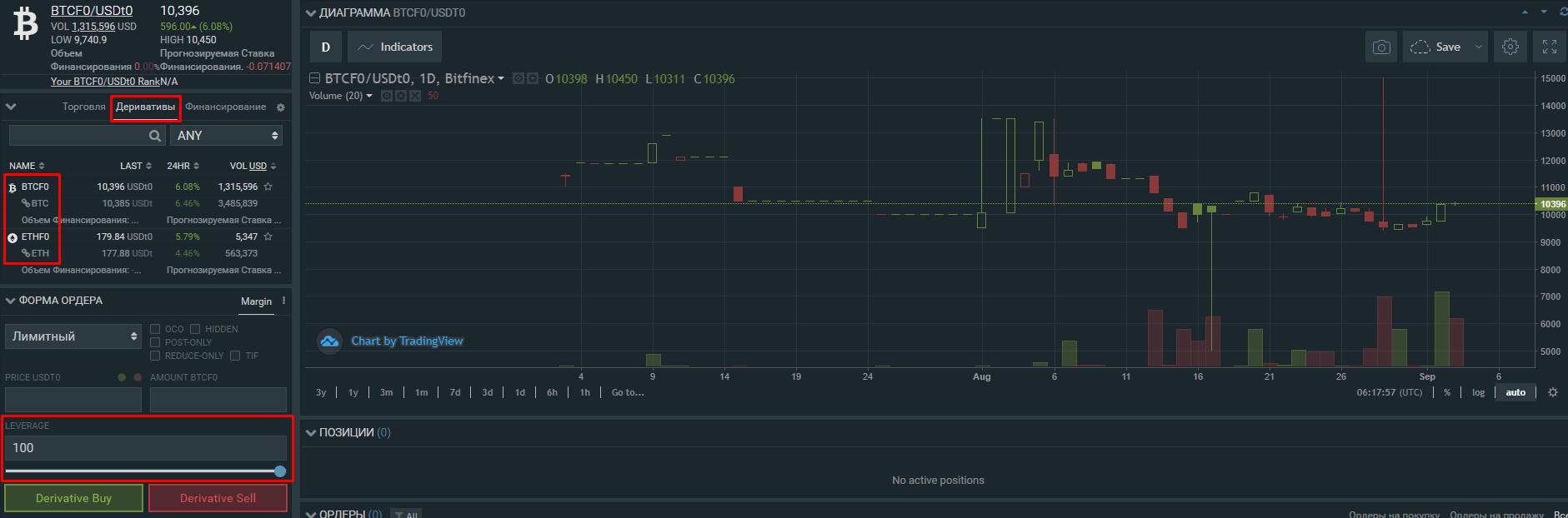 Bitfinex запустила деривативы на базе биткоина и Ethereum с левериджем до 100х