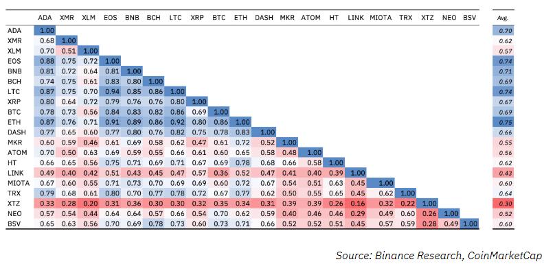 Binance Research: у Ethereum самая высокая корреляция с остальным рынком
