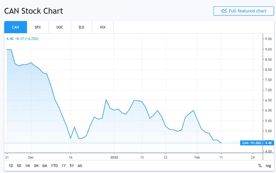 Акции Canaan достигли 4,31 доллара