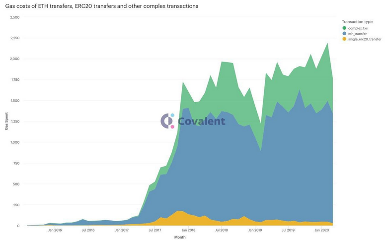 Gas costs for different types of transactions in the Ethereum network