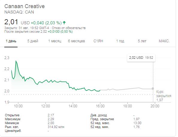 Canaan Creative сократил убытки во втором квартале до ,4 млн