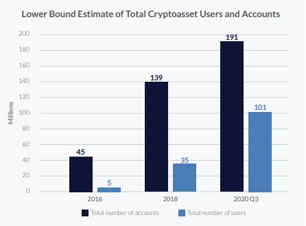 Кембриджский университет насчитал 100 млн пользователей криптовалют в мире