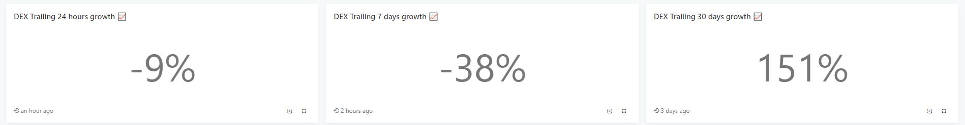 Комиссии в сети Ethereum упали до минимума с начала августа