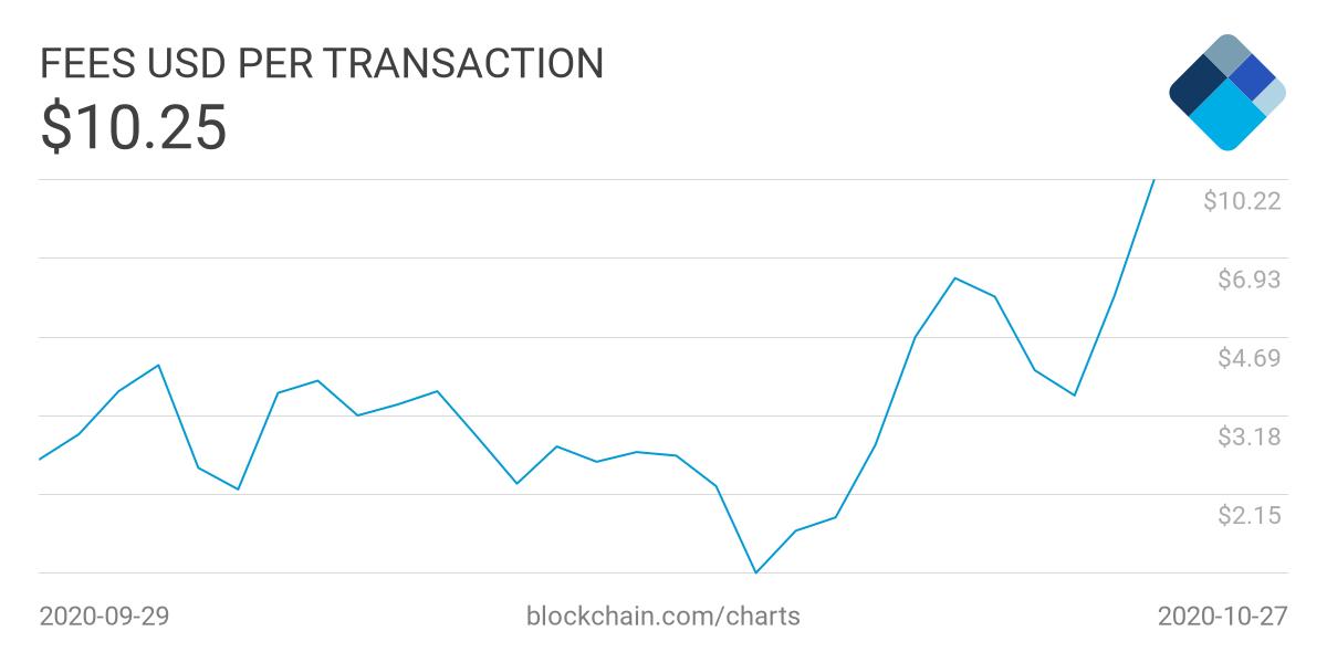 Комиссии в сети биткоина выросли почти на 200% за три дня