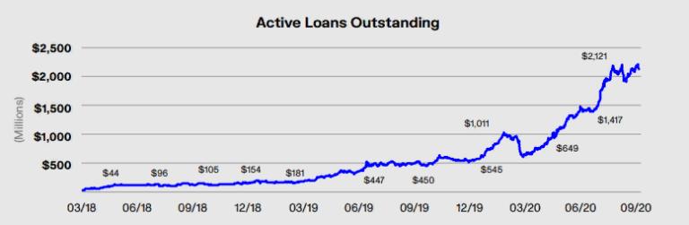 Genesis Global Capital выдал в третьем квартале криптовалютные кредиты на $5,2 млрд