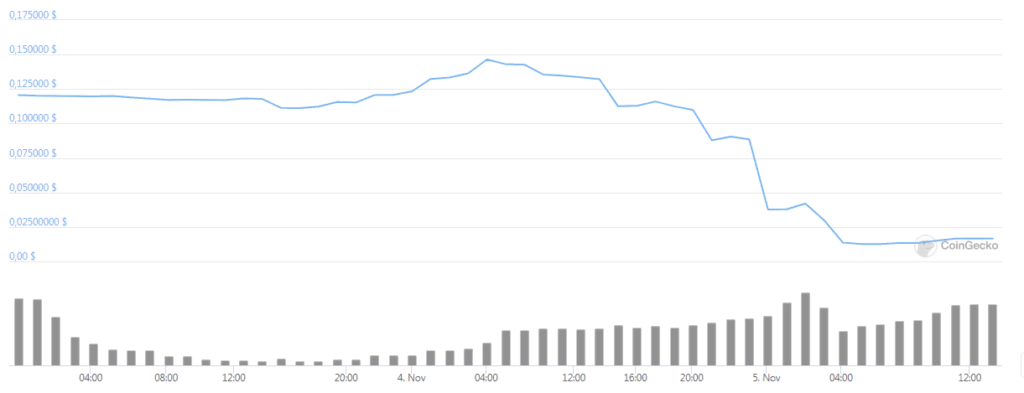 Токен Percent Finance обвалился после блокировки $1 млн пользовательских средств