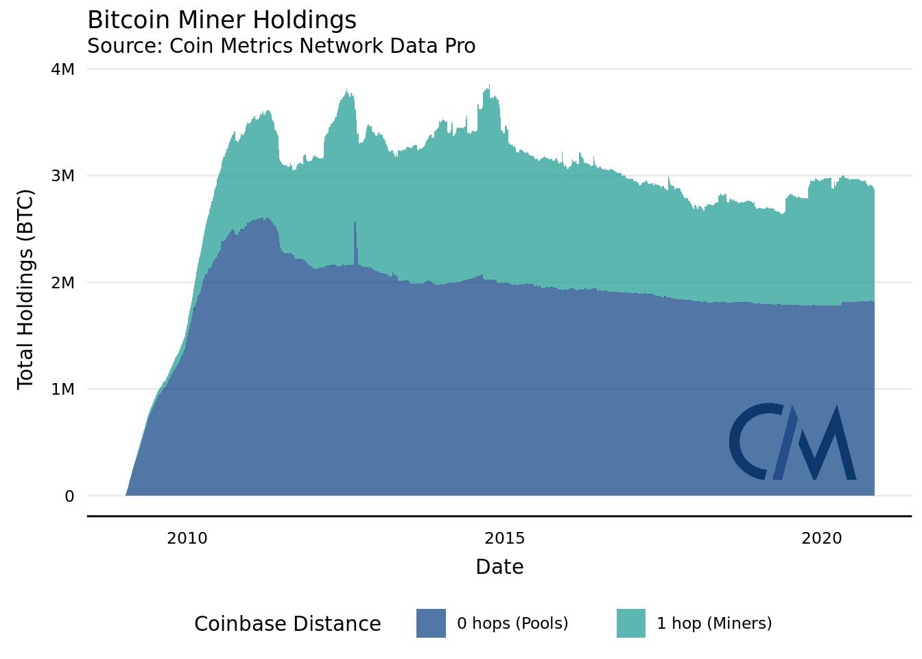 Насколько сильно майнеры биткоина влияют на рынок — новый подход от Coin Metrics