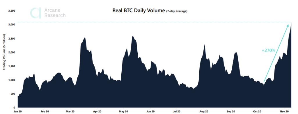 Arcane Research: биткоин штурмовал отметку $16 000 на фоне рекордных объемов торгов