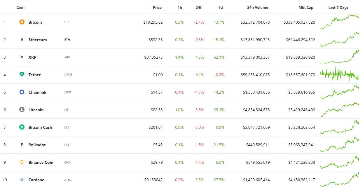 Итоги недели: капитализация биткоина обновила максимум, а в OKEx назвали дату открытия вывода