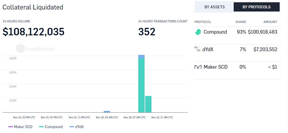 Повышение цены DeFi-токена DAI повлекло ликвидацию $100 млн в Compound