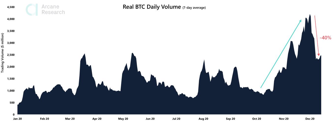 Объемы торгов на биткоин-биржах упали на 40% с начала декабря