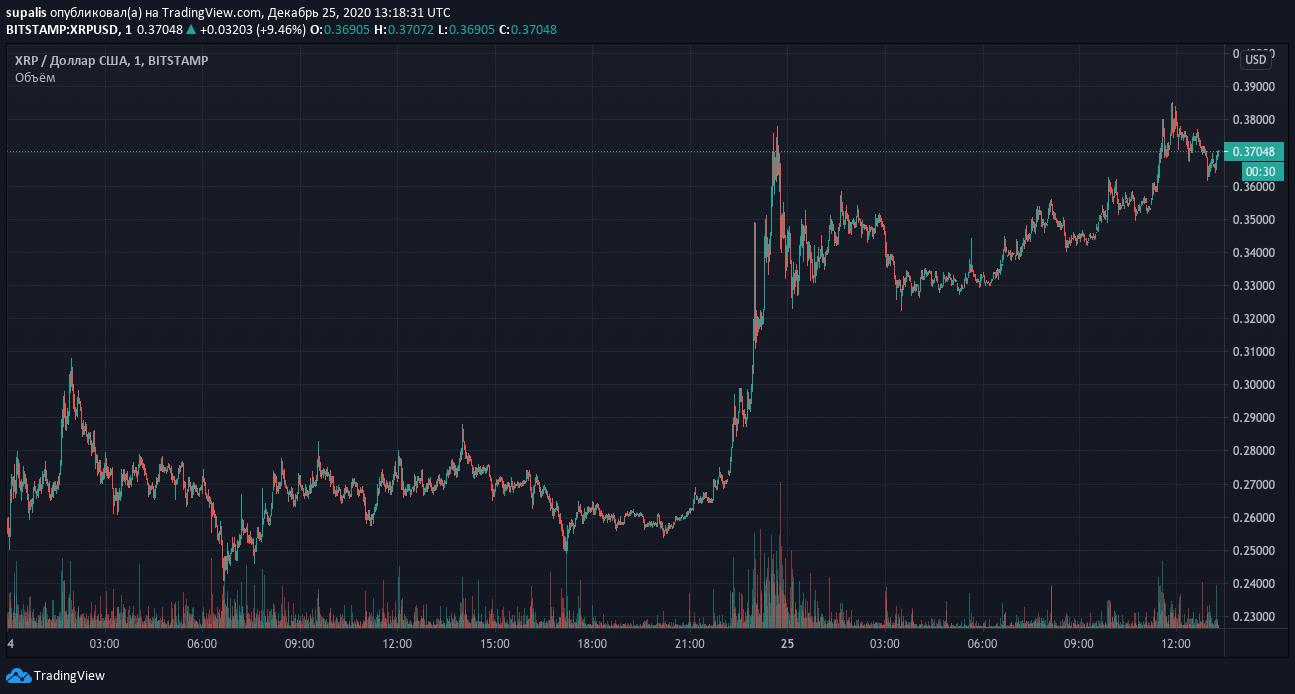 Цена XRP отскочила на 40% на фоне ликвидации коротких позиций