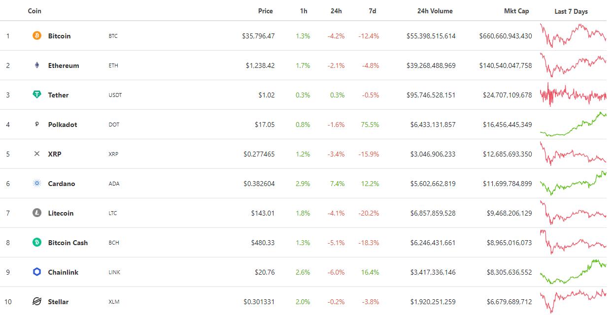 Итоги недели: биткоин не удержал $40 000, а в США выдали первую лицензию криптобанка