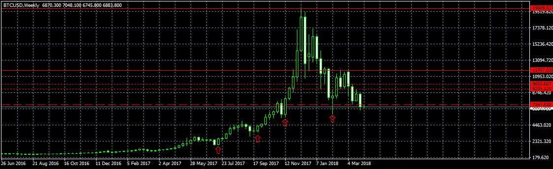 Анализ цены биткоина: на стыке трендов
