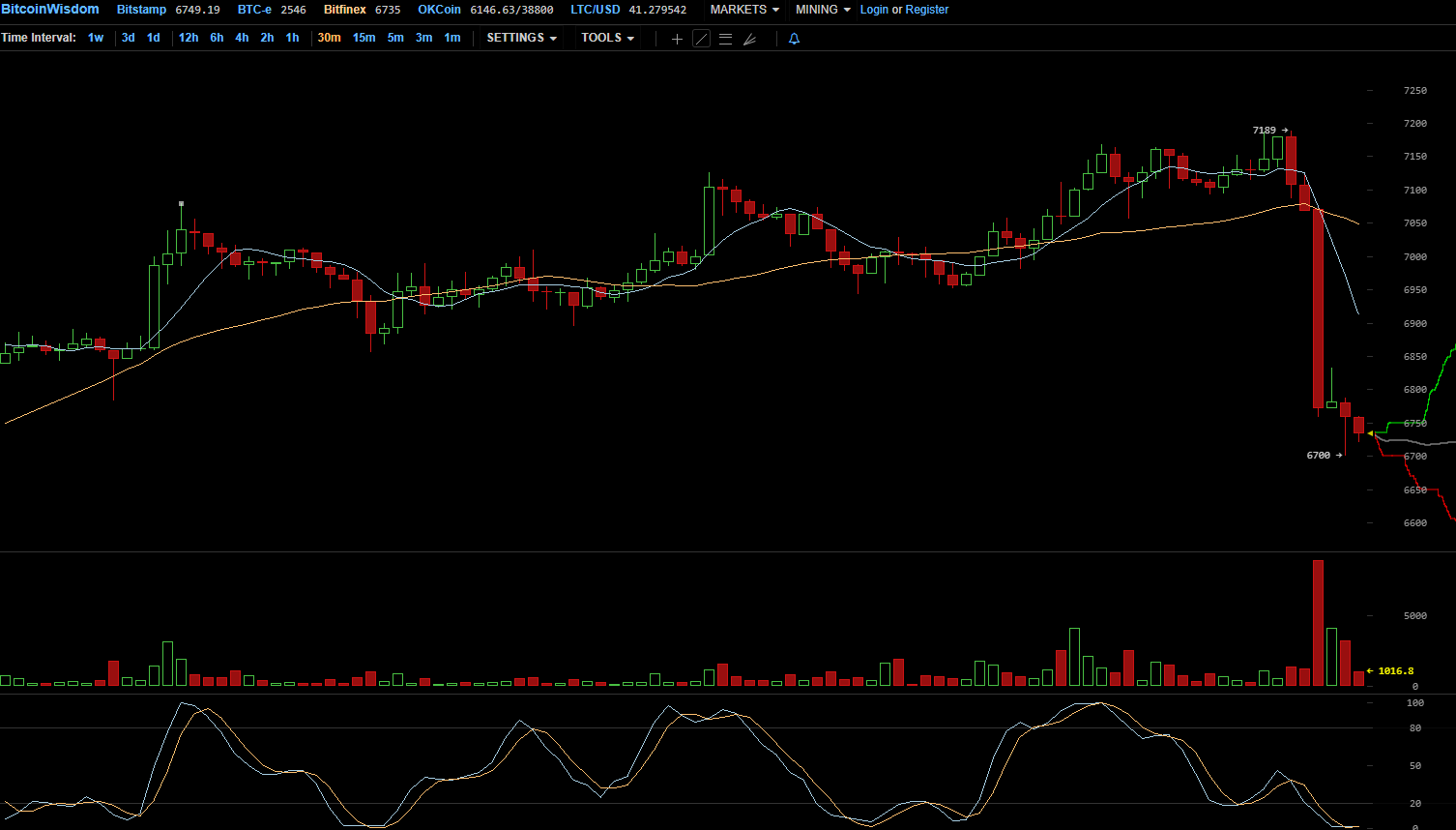 Цена биткоина внезапно просела почти на 0
