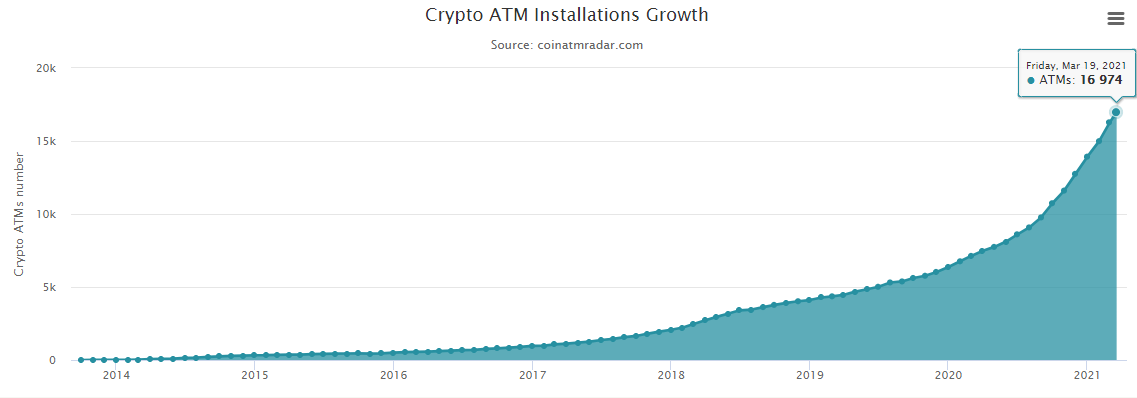 В 2021 году число биткоин-банкоматов в мире выросло более чем на 20%