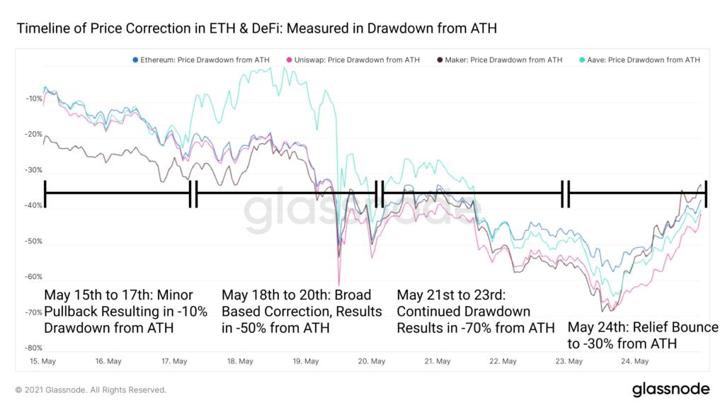 Glassnode: DeFi-сектор не поддался панике 19 мая