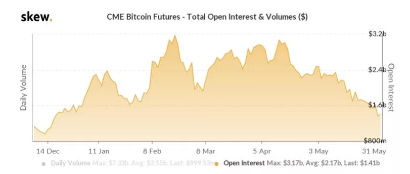 Открытый интерес по биткоин-фьючерсам на CME cнизился до минимума за полгода