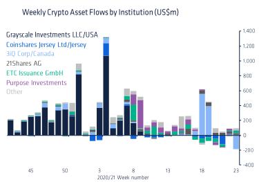 CoinShares зафиксировала рекордное снижение стоимости активов в биткоин-фондах