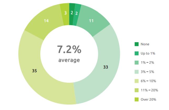 Исследование: к 2026 году хедж-фонды увеличат долю криптовалют в активах до 7,2%