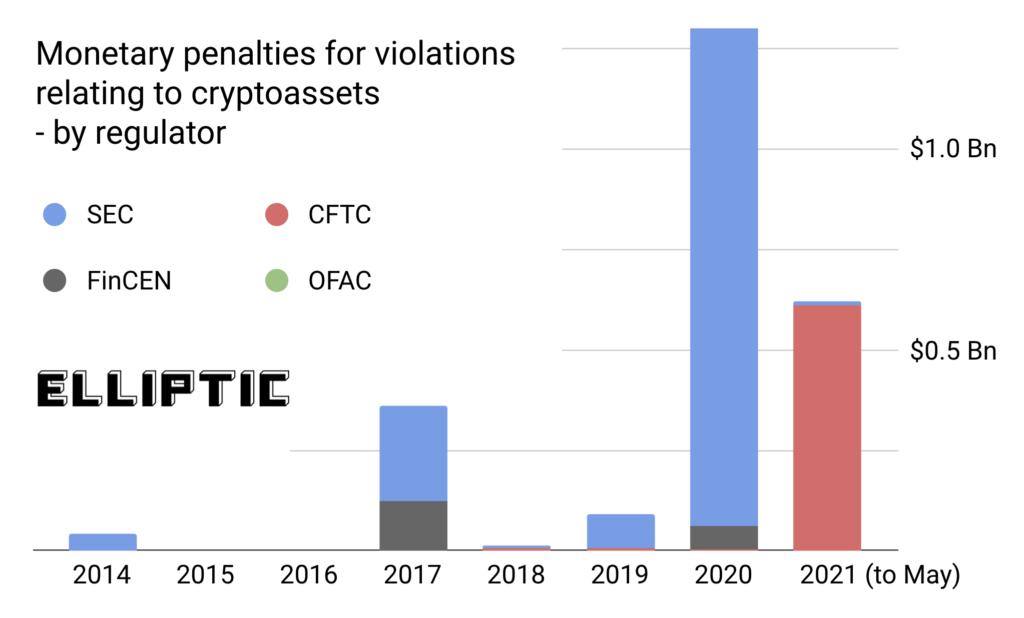 США взыскали с участников криптоиндустрии $2,5 млрд штрафов