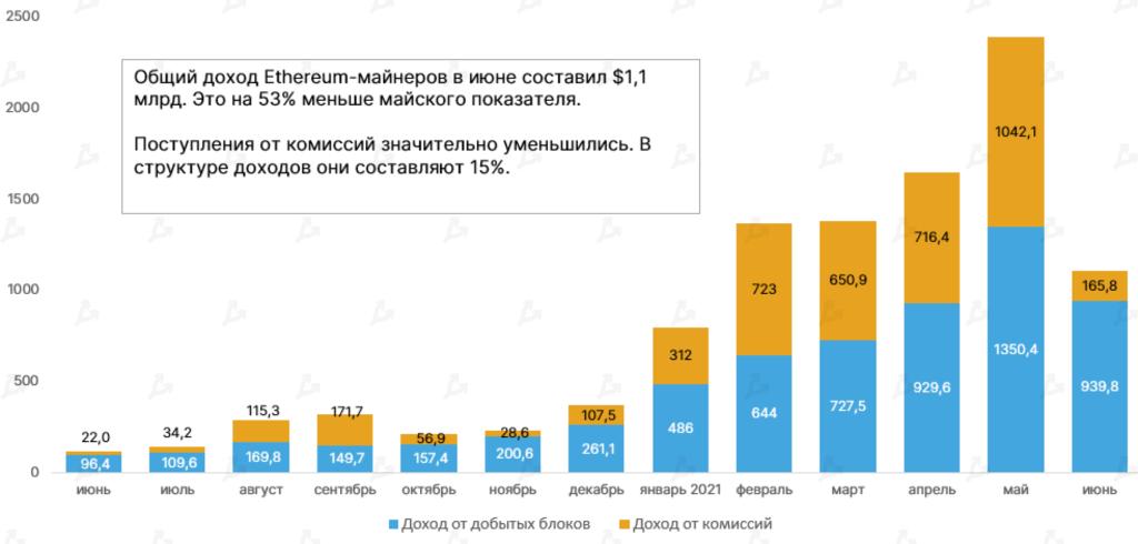 Доходы майнеров Ethereum в июне сократились на 53%