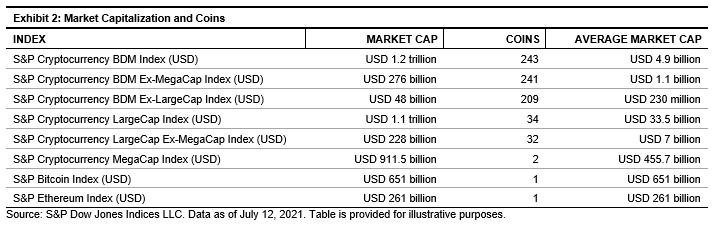 S&P Dow Jones Indices представила новую линейку криптовалютных индексов