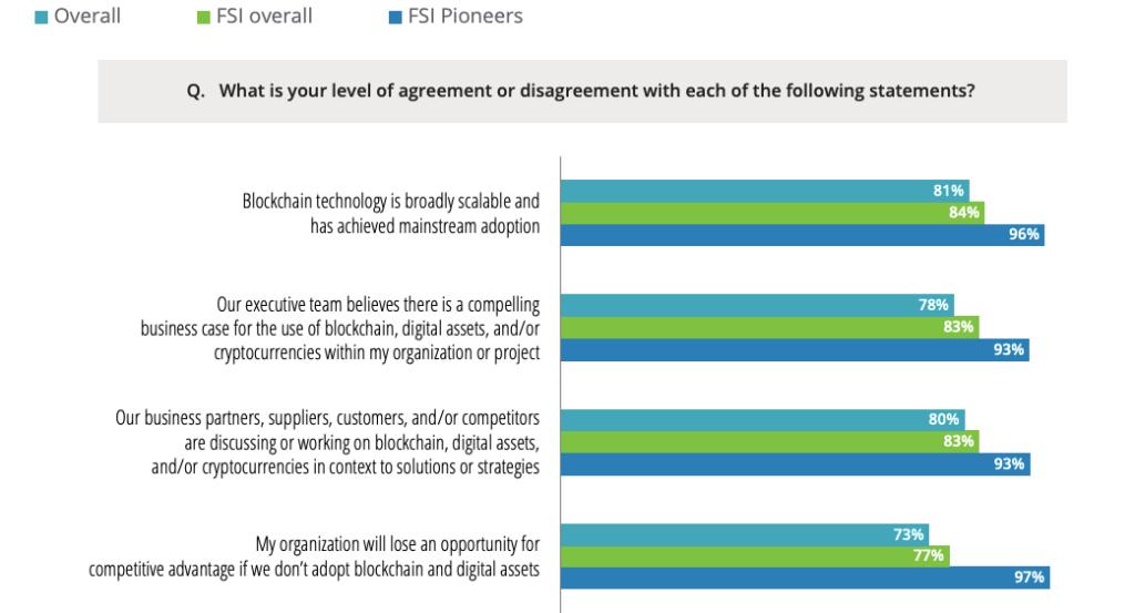 Исследование: 81% топ-менеджеров в финансовой индустрии признали потенциал блокчейна