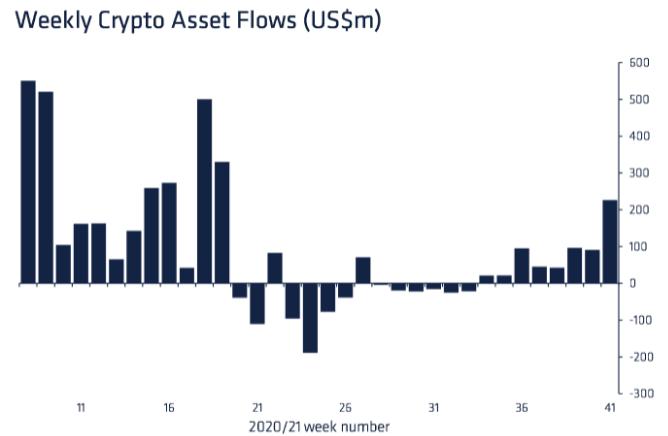 CoinShares: институционалы сфокусировались на биткоине в ожидании запуска ETF