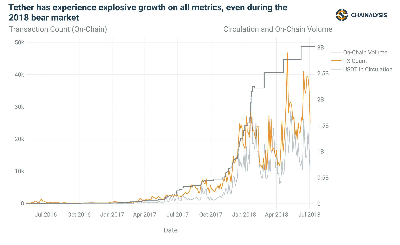 Вопреки медвежьему тренду: как Tether оказался в первой десятке CoinMarketCap