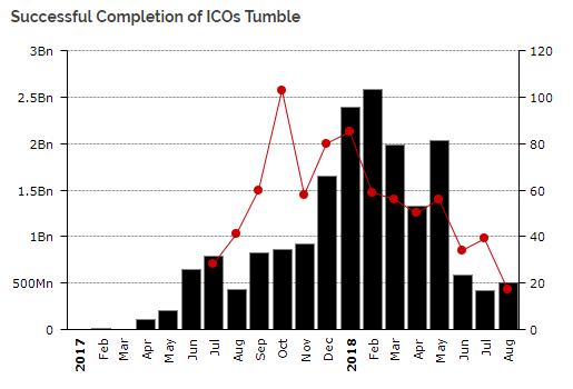 Исследование: треть ICO-токенов нигде не торгуется