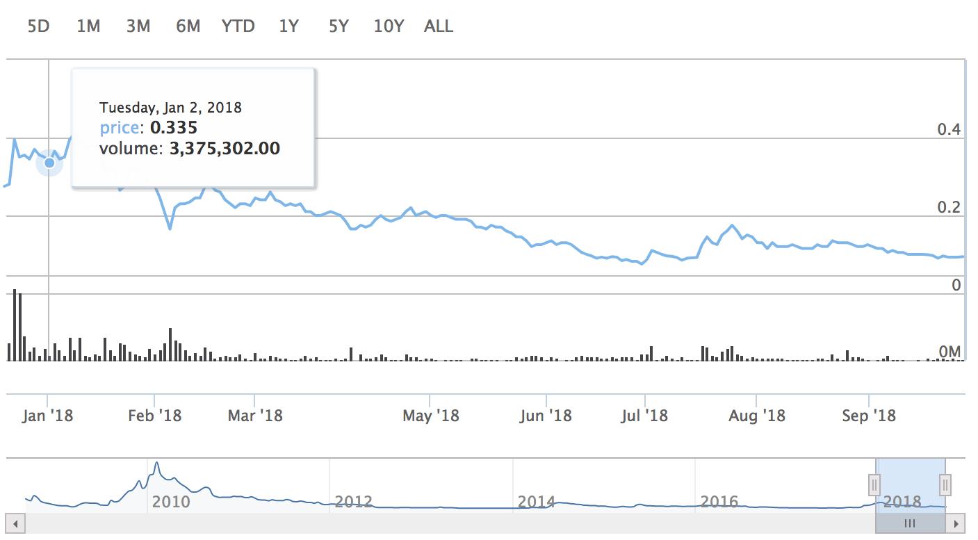 Против компании DigitalX подан коллективный иск