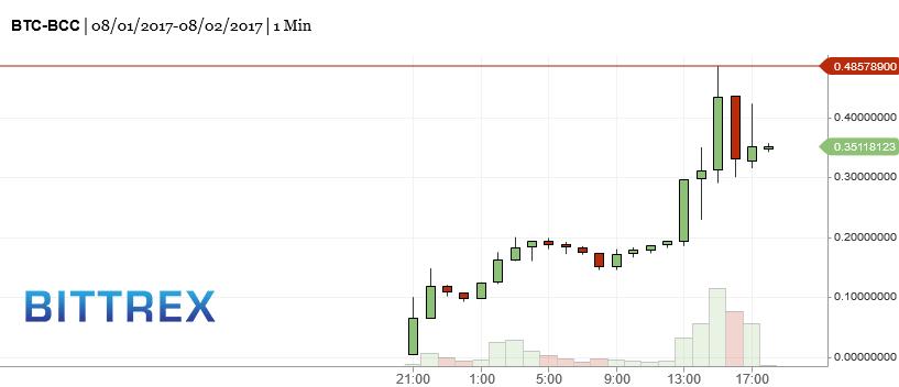 обменять bitcoin где gold-16