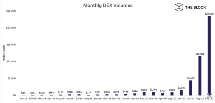 Объемы торгов на децентрализованных биржах за сентябрь превысили  млрд
