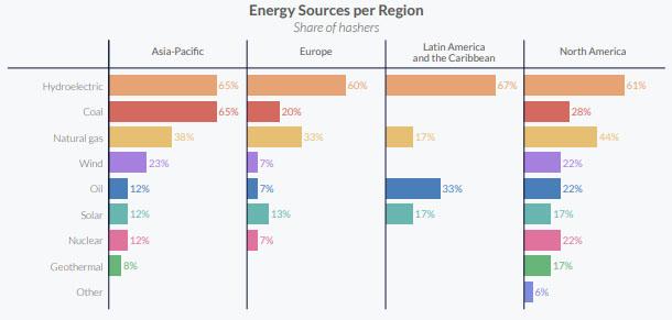Исследование: 76% майнеров используют возобновляемые источники энергии