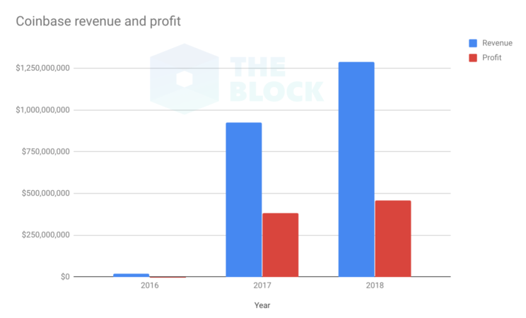 Coinbase не планирует выходить на IPO в краткосрочной перспективе